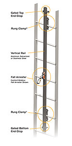 GlideLoc Ladder Climbing Systems Fall Protection Kit