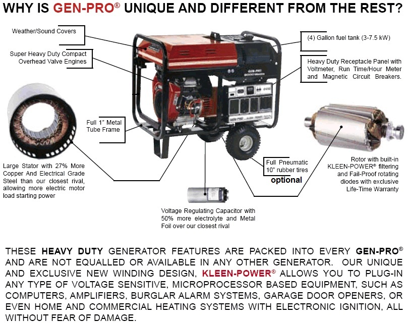 Gillette GPE-75H Gen Pro Brushless Generator With KLEEN Power Technology